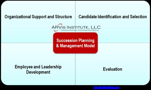 Succession Planning Model.ARVis