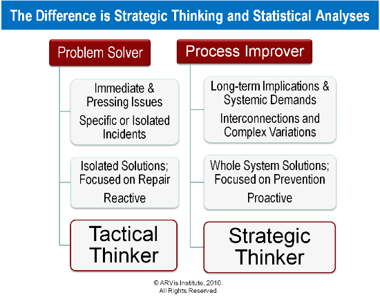 critical thinking strategies for business decisions
